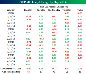 avg daily change day of the week1