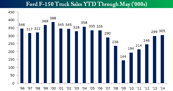 F150 Truck Sales YTD May 2014