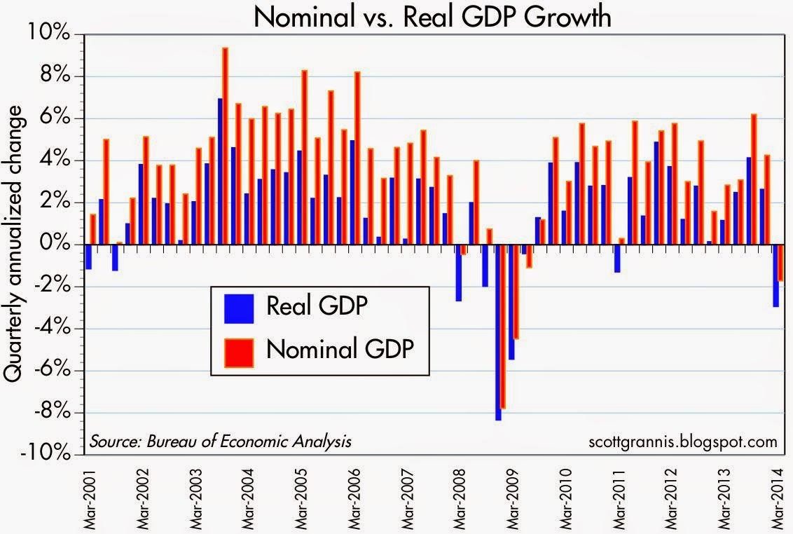 Nom vs real GDP qoq