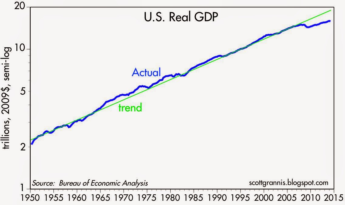 Real GDP vs trend 50