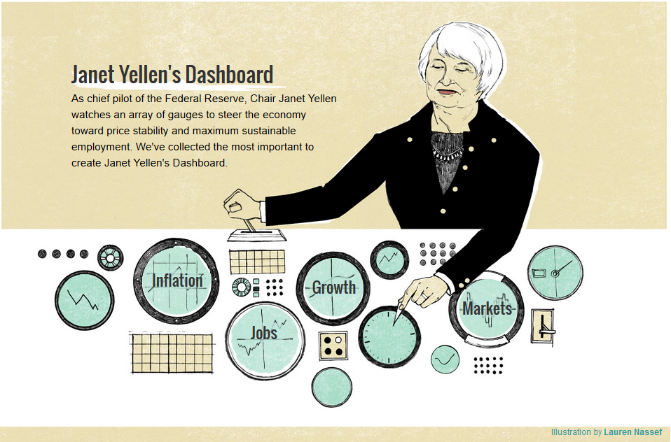 Yellen Dashboard