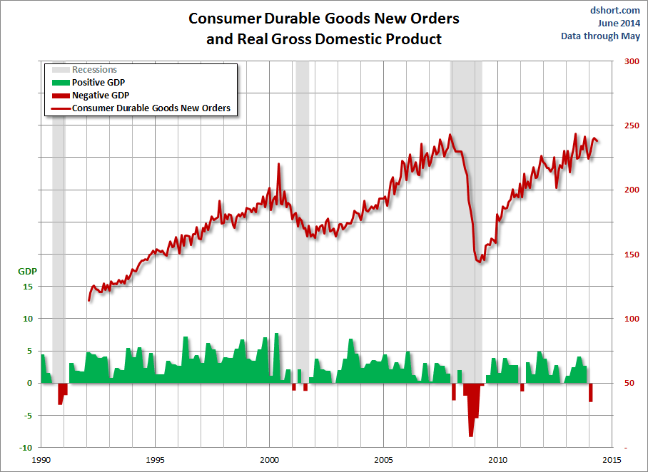 dshort durable goods
