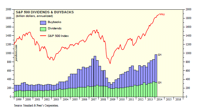yardeni stock buyback