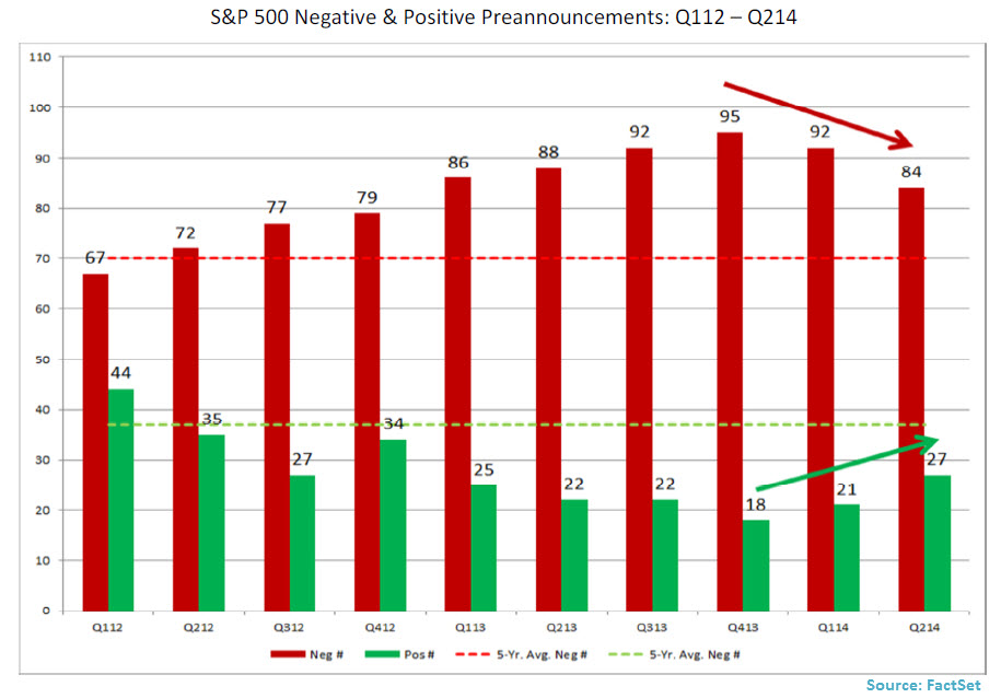 S-P 500 Negative - Positive Preannouncements Q112 2013 Q214 -Jun 30 14