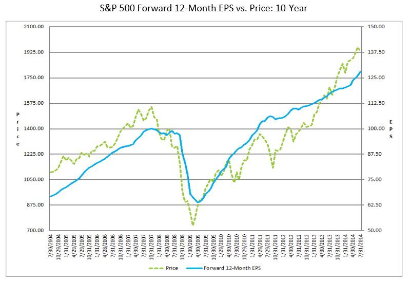 FactSet Forward Earnings