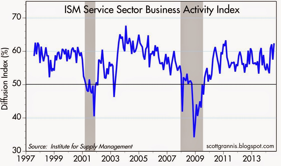 ISM Service Sector