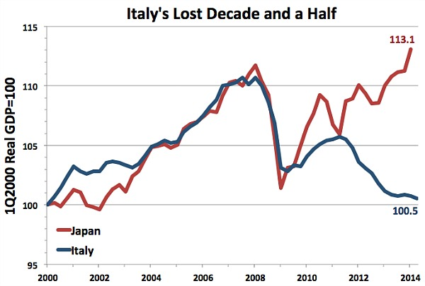 Italys-Lost-Decade