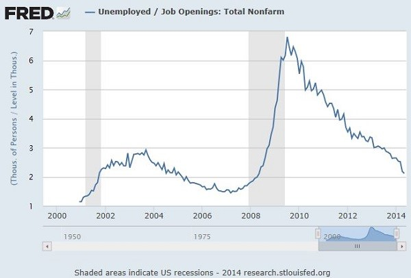 unemployed to jobs ratio