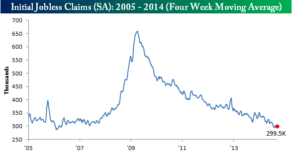 091814 Initial Claims 4WK