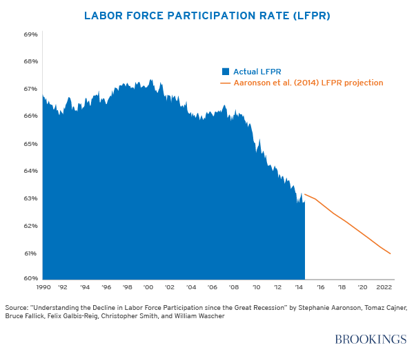 labor-force-chart