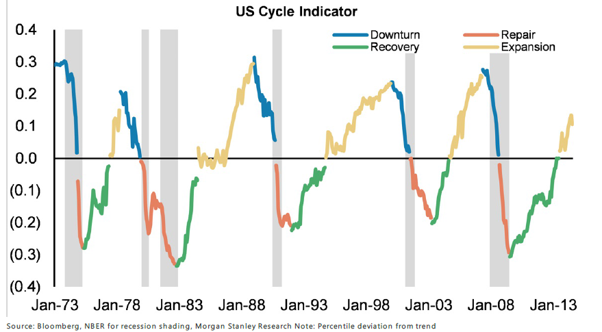 us-cycle-indicator-0914