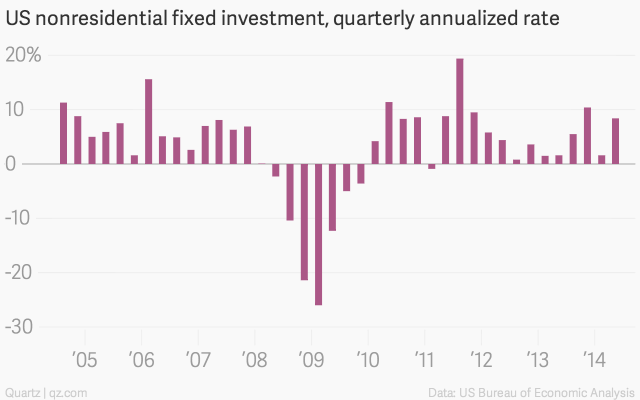 us-nonresidential-fixed-investment-quarterly-annualized-rate-us-nonresidential-fixed-investment-quarterly-annualized-rate_chartbuilder-3