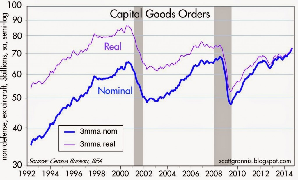 Capital Goods Orders
