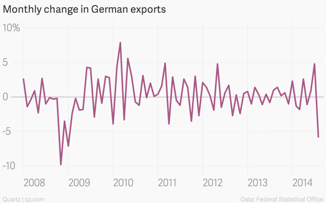 monthly-change-in-german-exports-rate_chartbuilder