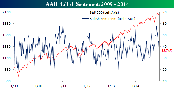 AAII Bullish Sentiment121914
