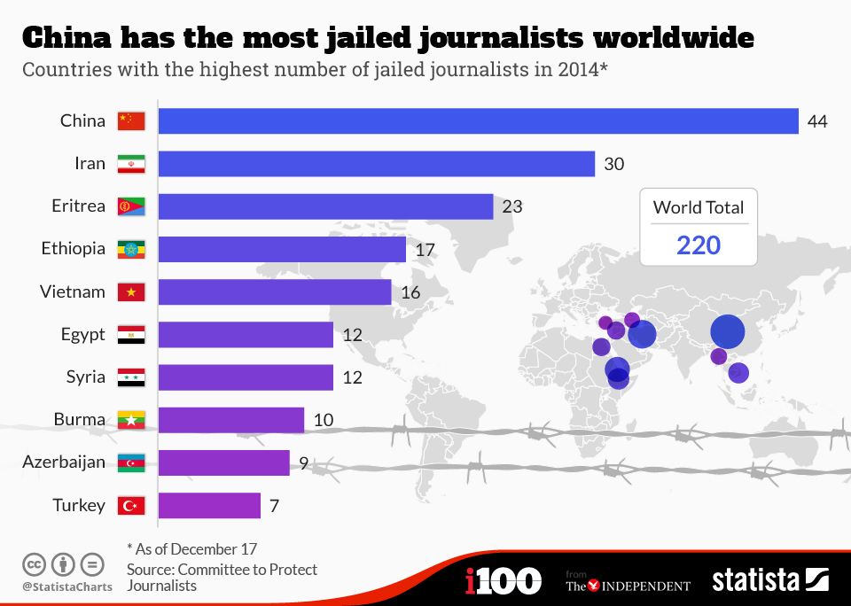 chartoftheday_3081_China_has_the_most_jailed_journalists_worldwide__n