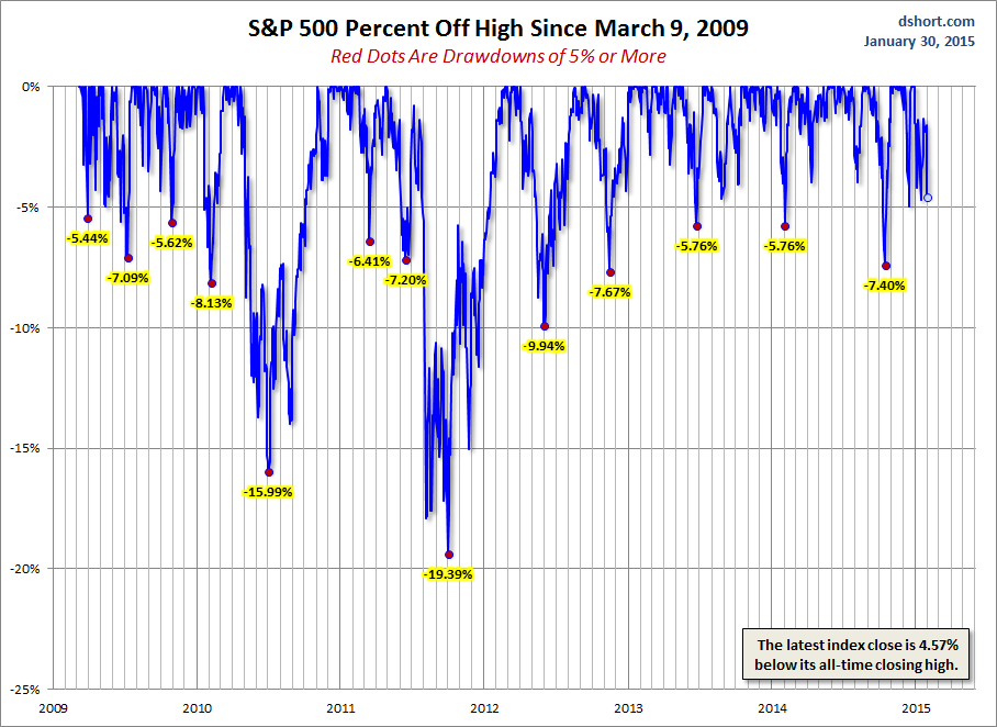SPX-drawdowns