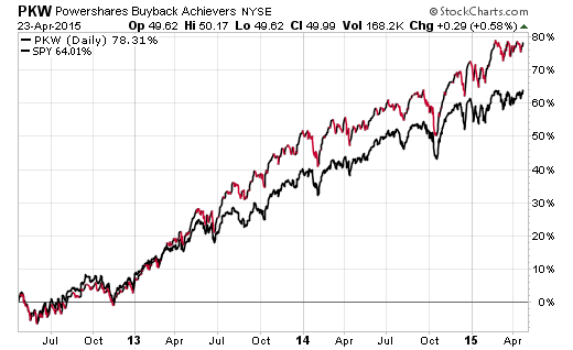 stock-buybacks-chart-2015