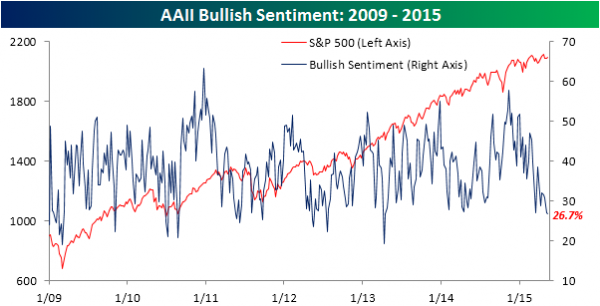 AAII-Bullish-Sentiment-051415