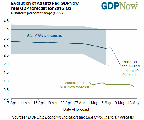 Atlanta Fed Econ Forecast