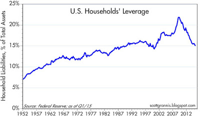 Household leverage
