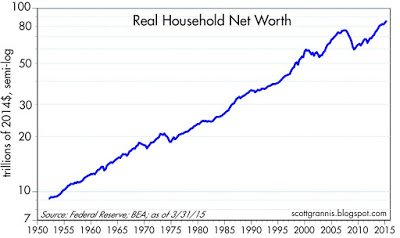 Real net worth