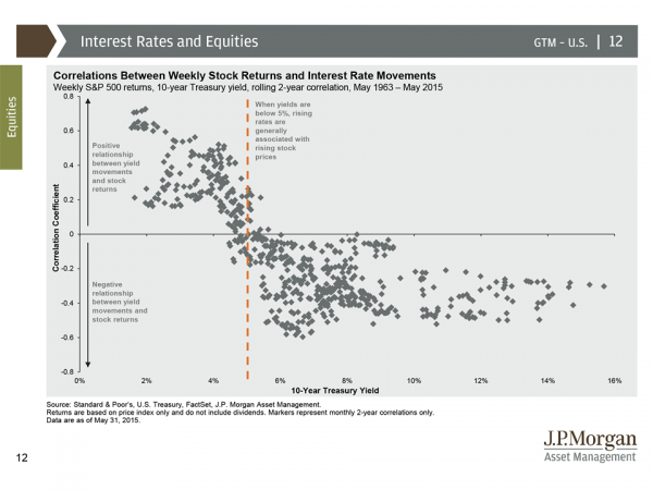 jpm interest rates and equities
