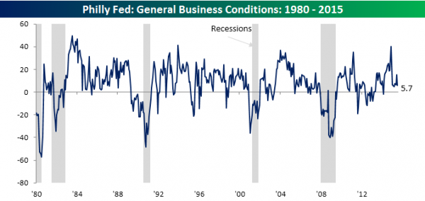 Philly-Fed-Main-Chart-071815
