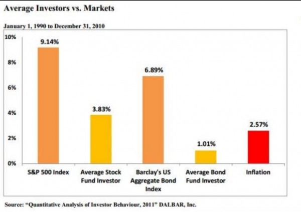 Morgan-Housel-Bad-Investors-3