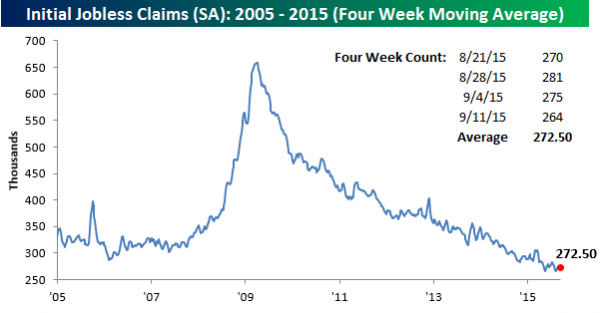 091715-Initial-Claims-SA-4-WK