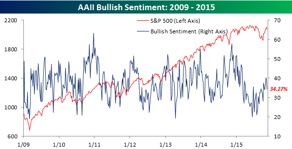 AAII-Bullish-Sentiment-111215