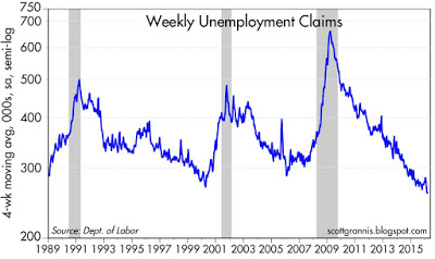 Weekly Claims 4-wk avg