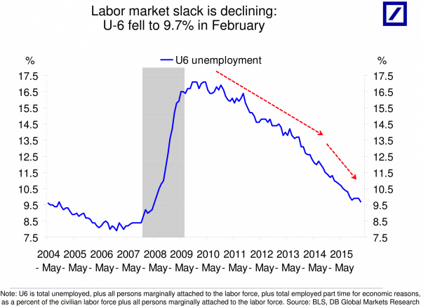 the-u-6-unemployment-rate--a-broader-measure-that-includes-workers-who-are-working-part-time-but-want-full-time-work--is-falling-.jpg