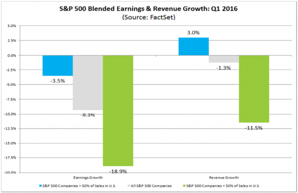 FactSet Earnings by Global Exposure