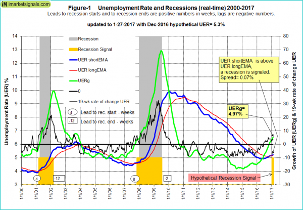 Recession-Forecast-fig-1