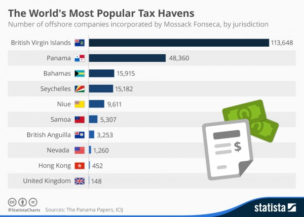 chartoftheday_4587_the_most_popular_tax_havens_in_the_panama_papers_n