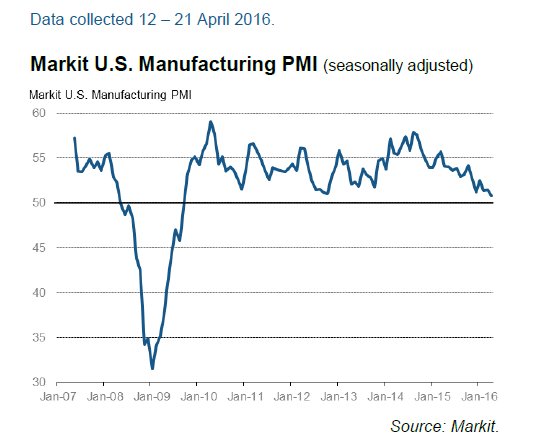 mfg.pmi_.22apr2016