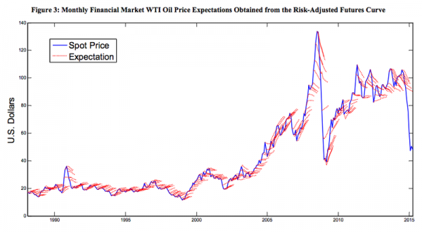 oil spot price vs expectations