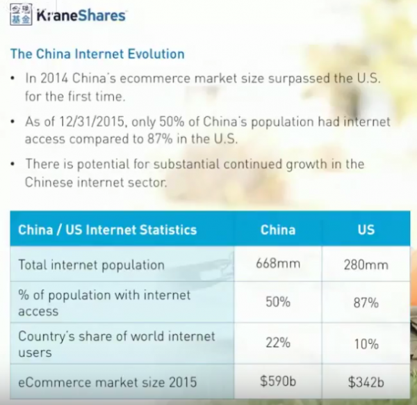 KraneShares China Growth