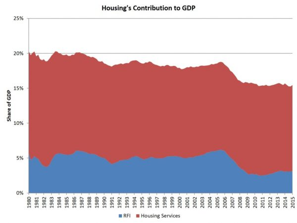 housing-share-of-GDP-1024x768