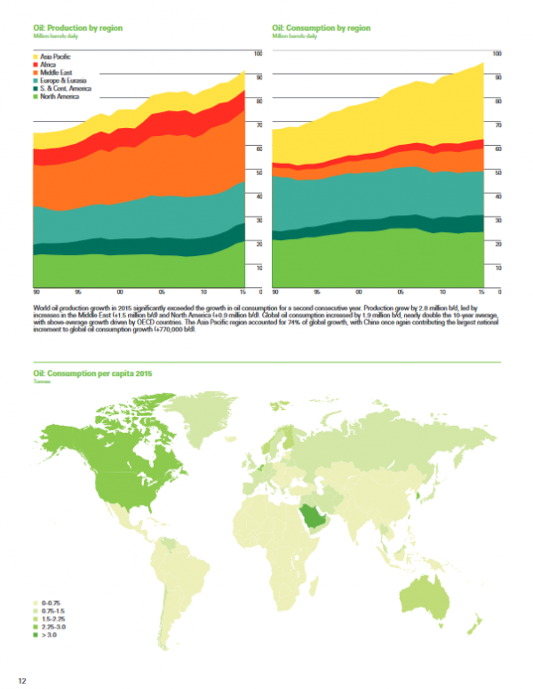 BP Oil Consumption and Production