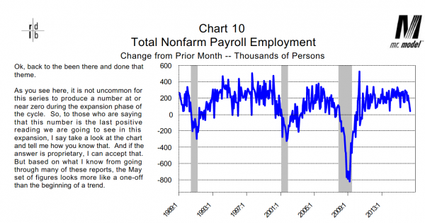 Dieli Employment Change