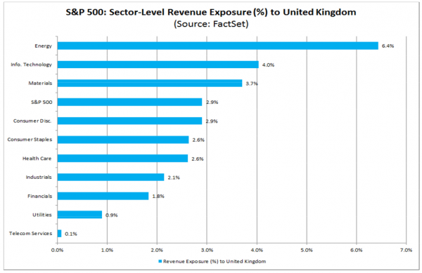 FactSet UK Revenue Exposure by Sector