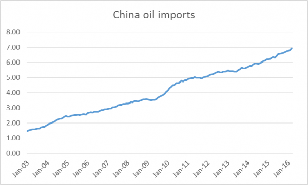 china_oil_imports_May_16