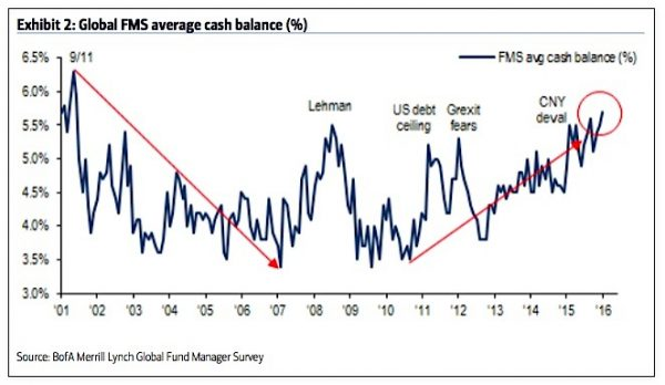 fund-managers-asset-allocations-percent-cash-june_baml