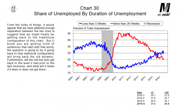 dieli duration of unemployment