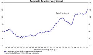 corp-america-is-very-liquid-0514