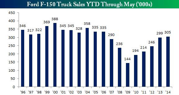 F150 Truck Sales YTD May 2014