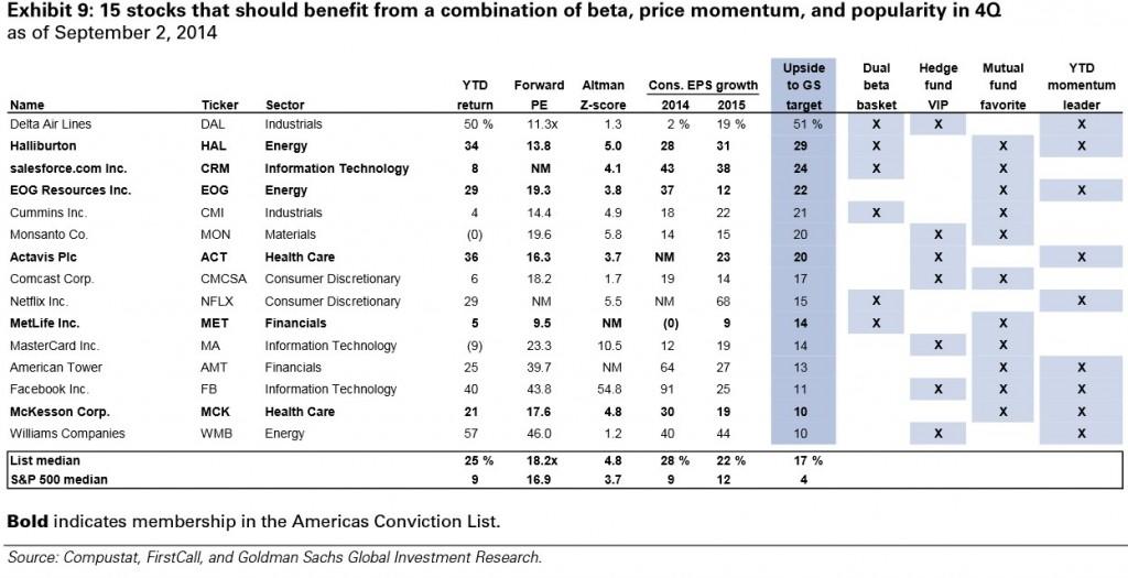 Goldman-sachs-stock-picks-1024x525