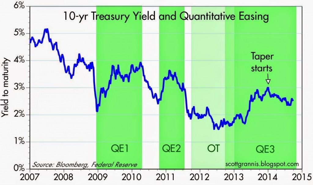 10-yr vs QE